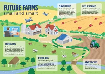 Moderenisasi Pertanian: Smart Farming Precision Agriculture 4.0