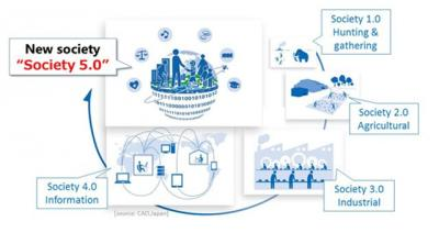 Kualitas Hidup Vs Kekuatan Teknologi dalam Society 5.0
