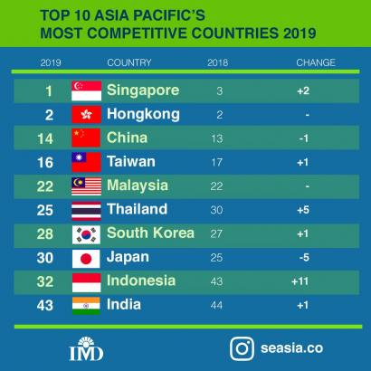 Daya Saing Indonesia 2019 Alami Kenaikan Tertinggi di Asia-Pasifik
