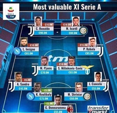 """Siapa Layak Mengarsiteki Starting XI """"Top Salary"""" Serie A 2018/19?"""