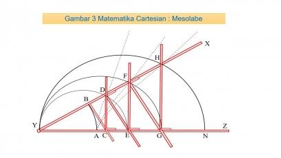 Filsafat Matematika Descartes [3]