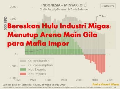 Bereskan Hulu Industri Migas: Menutup Arena Main Gila para Mafia Impor