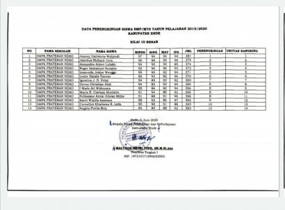 Menyoal Perengkingan Siswa SMP/MTS 2019/2020 Kabupaten Ende