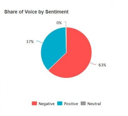 Reaksi Netizen Twitter Kalangan Pelajar/Mahasiswa Melakukan Pembelajaran Online