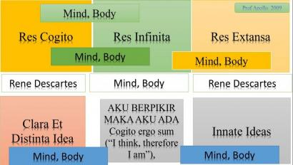"Descartes Meditasi Kedua: ""Sifat Pikiran Manusia"""