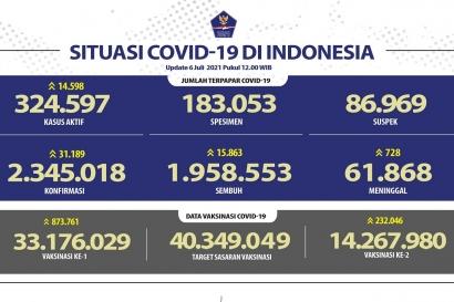 Kasus Harian Covid-19 Indonesia Tertinggi Dunia, Apa yang Harus Kita Lakukan?