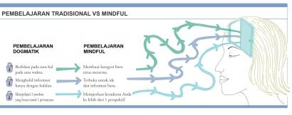 Mindfulness: Cara Menumbuhkan Pemahaman Anda