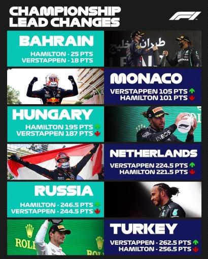 2021, Musim Balap Spektakuler Formula 1 yang Sudah Langka