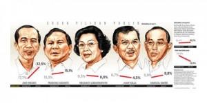 Jokowi Antara Kepemimpinan Empatik vs Artifisial Mengungguli Trend Survei