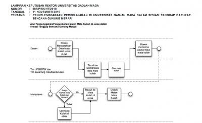 UGM Kuliah melalui Website