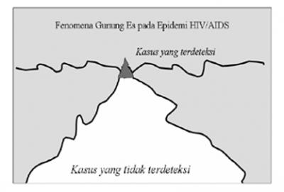 5 PNS di Banggai, Sulteng, 'Diduga' Mengidap HIV/AIDS