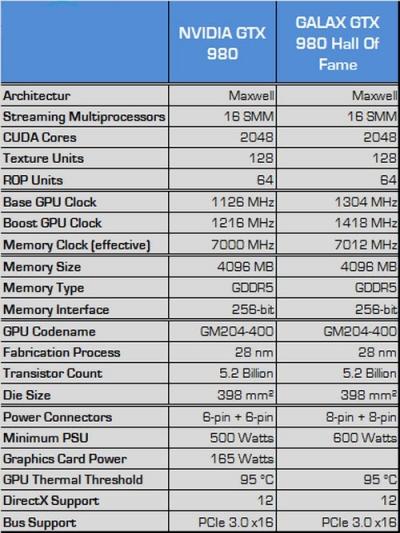 Nvidia Keluarkan Geforce GTX 980 Ti HOF, VGA Midle-End Terbaru dengan Performa Gahar