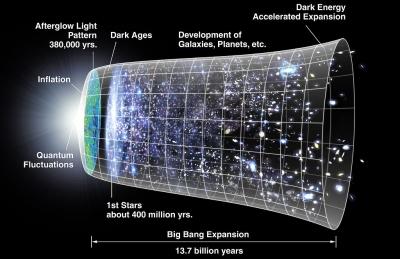 """Kita dan Alam Semesta Sebenarnya """"Tidak Eksis"""", Menurut Penelitian Terbaru Astrofisikawan"""