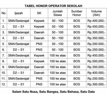 OPS Butuh Bantuan OPK untuk Menyurati Kepala Sekolah
